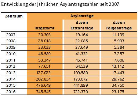 fluechtlinge asylantraege 07 16