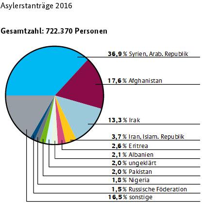 fluechtlinge asylerstantraege 2016