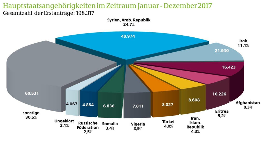 fluechtlinge hauptstaaten 01 12.2017